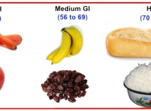 How to Reduce Your Glycemic Index (GI) and Lose Weight